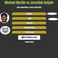 Michael Murillo vs Jeremiah Gutjahr h2h player stats
