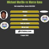 Michael Murillo vs Marco Kana h2h player stats