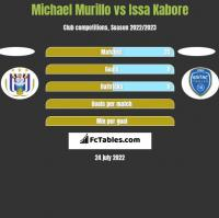 Michael Murillo vs Issa Kabore h2h player stats