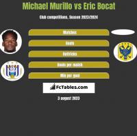 Michael Murillo vs Eric Bocat h2h player stats