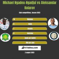 Michael Ngadeu-Ngadjui vs Aleksandar Kolarov h2h player stats