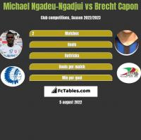 Michael Ngadeu-Ngadjui vs Brecht Capon h2h player stats