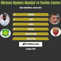 Michael Ngadeu-Ngadjui vs Davide Santon h2h player stats