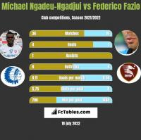Michael Ngadeu-Ngadjui vs Federico Fazio h2h player stats
