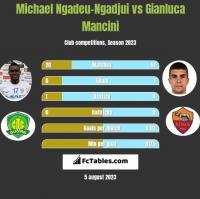 Michael Ngadeu-Ngadjui vs Gianluca Mancini h2h player stats
