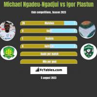 Michael Ngadeu-Ngadjui vs Igor Plastun h2h player stats