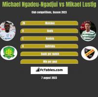 Michael Ngadeu-Ngadjui vs Mikael Lustig h2h player stats