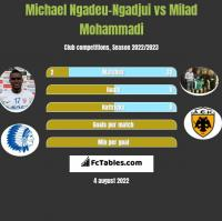 Michael Ngadeu-Ngadjui vs Milad Mohammadi h2h player stats