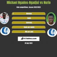 Michael Ngadeu-Ngadjui vs Nurio h2h player stats
