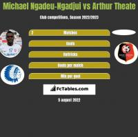 Michael Ngadeu-Ngadjui vs Arthur Theate h2h player stats