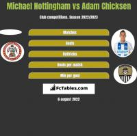 Michael Nottingham vs Adam Chicksen h2h player stats