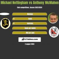 Michael Nottingham vs Anthony McMahon h2h player stats