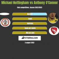 Michael Nottingham vs Anthony O'Connor h2h player stats