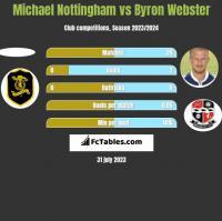 Michael Nottingham vs Byron Webster h2h player stats
