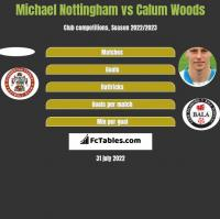 Michael Nottingham vs Calum Woods h2h player stats