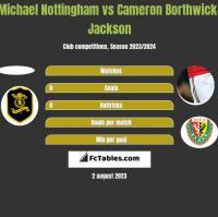 Michael Nottingham vs Cameron Borthwick-Jackson h2h player stats