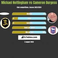 Michael Nottingham vs Cameron Burgess h2h player stats