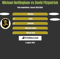 Michael Nottingham vs David Fitzpatrick h2h player stats