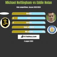 Michael Nottingham vs Eddie Nolan h2h player stats