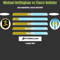 Michael Nottingham vs Fiacre Kelleher h2h player stats