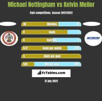Michael Nottingham vs Kelvin Mellor h2h player stats