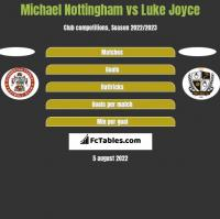 Michael Nottingham vs Luke Joyce h2h player stats