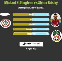Michael Nottingham vs Shaun Brisley h2h player stats