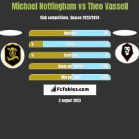 Michael Nottingham vs Theo Vassell h2h player stats