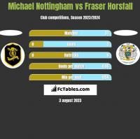Michael Nottingham vs Fraser Horsfall h2h player stats