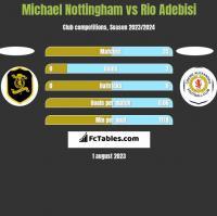 Michael Nottingham vs Rio Adebisi h2h player stats