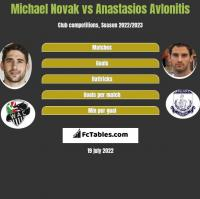 Michael Novak vs Anastasios Avlonitis h2h player stats