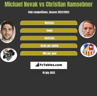 Michael Novak vs Christian Ramsebner h2h player stats