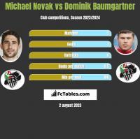Michael Novak vs Dominik Baumgartner h2h player stats