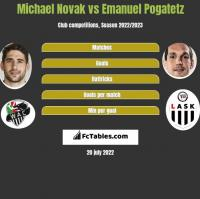 Michael Novak vs Emanuel Pogatetz h2h player stats