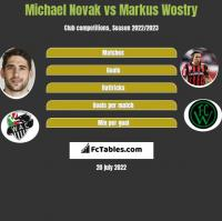Michael Novak vs Markus Wostry h2h player stats