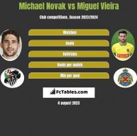 Michael Novak vs Miguel Vieira h2h player stats