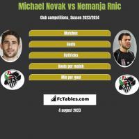 Michael Novak vs Nemanja Rnic h2h player stats