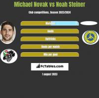 Michael Novak vs Noah Steiner h2h player stats