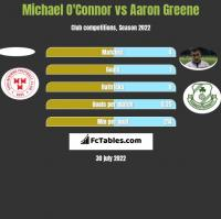 Michael O'Connor vs Aaron Greene h2h player stats