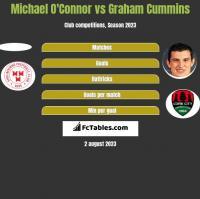 Michael O'Connor vs Graham Cummins h2h player stats