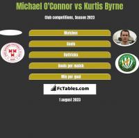 Michael O'Connor vs Kurtis Byrne h2h player stats
