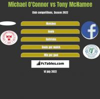 Michael O'Connor vs Tony McNamee h2h player stats