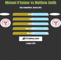 Michael O'Connor vs Matthew Smith h2h player stats