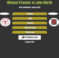 Michael O'Connor vs John Martin h2h player stats