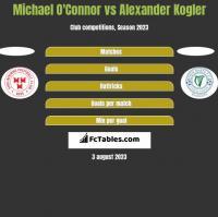 Michael O'Connor vs Alexander Kogler h2h player stats