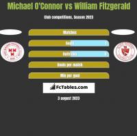 Michael O'Connor vs William Fitzgerald h2h player stats