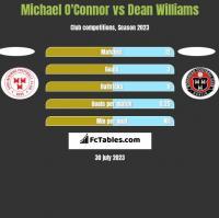 Michael O'Connor vs Dean Williams h2h player stats