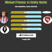 Michael O'Connor vs Ashley Hunter h2h player stats