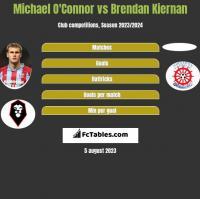 Michael O'Connor vs Brendan Kiernan h2h player stats