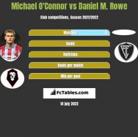 Michael O'Connor vs Daniel M. Rowe h2h player stats